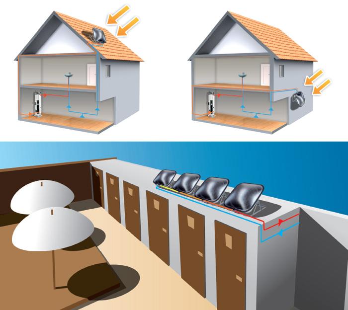 Pannello Solare Termico Accumulo Diretto : Pannello solare discoterm ati ad accumulo diretto lt